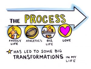 the process of transformations in my life My transformations essay sample we propose changes, transformations, evolutions and revolutions and yet neglect to realize our own mistakes, as of to where we should start changing and therefore find the proper ways to make these changes come true so a truly transformation can take place.